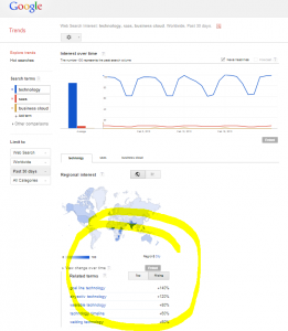 google trends for content writing