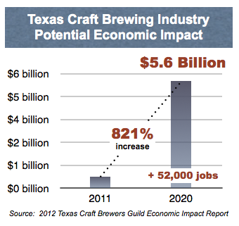 imapct of craft brewers