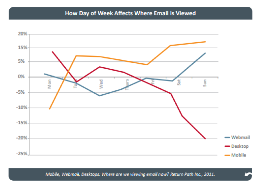 - Mobile, Webmail, Desktops: Where are we viewing email now?