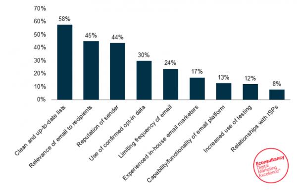 Econsultancy: Email Census 2013