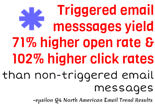 2013 email marketing trends