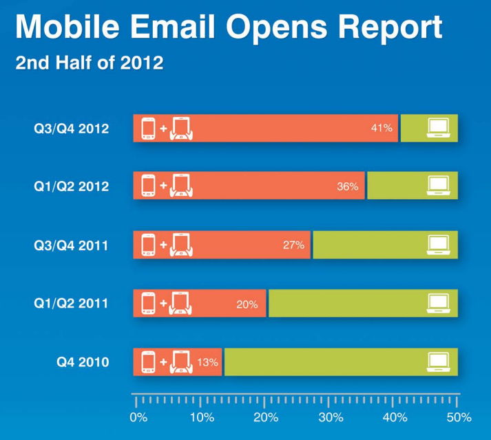 Knotice Mobile Email Opens Report